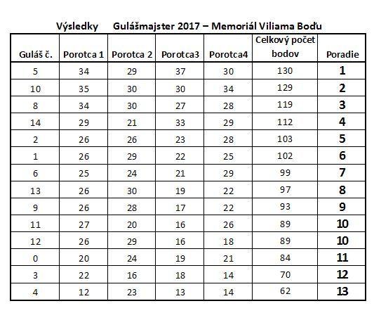 Výsledková tabulka Gulášmajster 2017