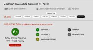 hodnotenie-zs-zavod